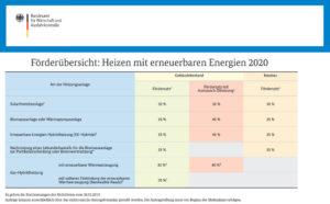 Übersicht Förderung für das Heizen mit erneuerbaren Energien ab 2020